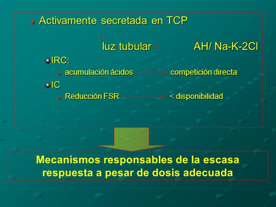 Activamente secretada en TCP luz tubular AH/ Na-K-2Cl Activamente secretada en TCP luz tubular AH/ Na-K-2ClIRC: acumulación ácidos competición directa acumulación ácidos competición directaIC Reducción FSR < disponibilidad Reducción FSR < disponibilidad Mecanismos responsables de la escasa respuesta a pesar de dosis adecuada