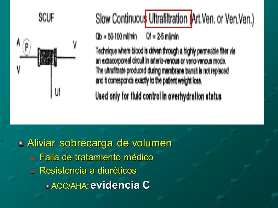 Aliviar sobrecarga de volumen Falla de tratamiento médico Falla de tratamiento médico Resistencia a diuréticos Resistencia a diuréticos ACC/AHA: evidencia C
