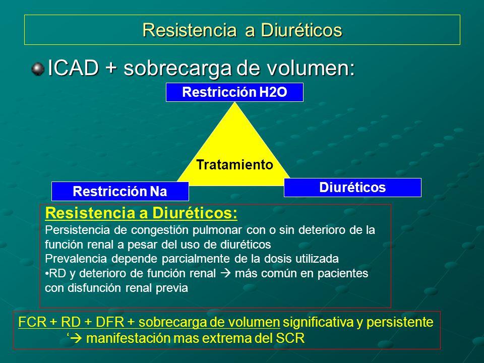 Resistencia a Diuréticos ICAD + sobrecarga de volumen: Tratamiento Diuréticos Restricción H2O Restricción Na Resistencia a Diuréticos: Persistencia de congestión pulmonar con o sin deterioro de la función renal a pesar del uso de diuréticos Prevalencia depende parcialmente de la dosis utilizada RD y deterioro de función renal más común en pacientes con disfunción renal previa FCR + RD + DFR + sobrecarga de volumen significativa y persistente manifestación mas extrema del SCR