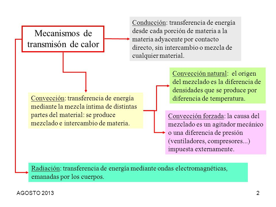 Mecanismos de transmisón de calor Conducción: transferencia de energía desde cada porción de materia a la materia adyacente por contacto directo, sin