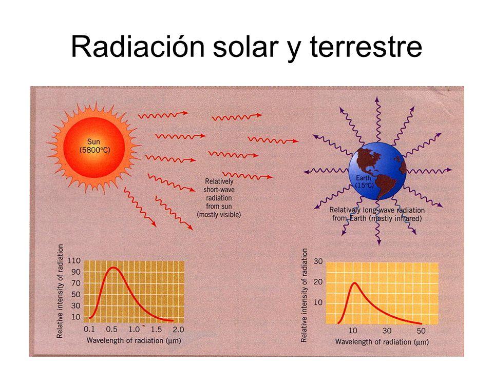 20 Radiación solar y terrestre