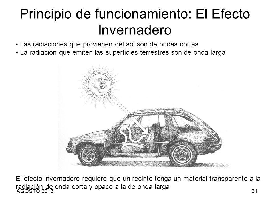 Principio de funcionamiento: El Efecto Invernadero Las radiaciones que provienen del sol son de ondas cortas La radiación que emiten las superficies t