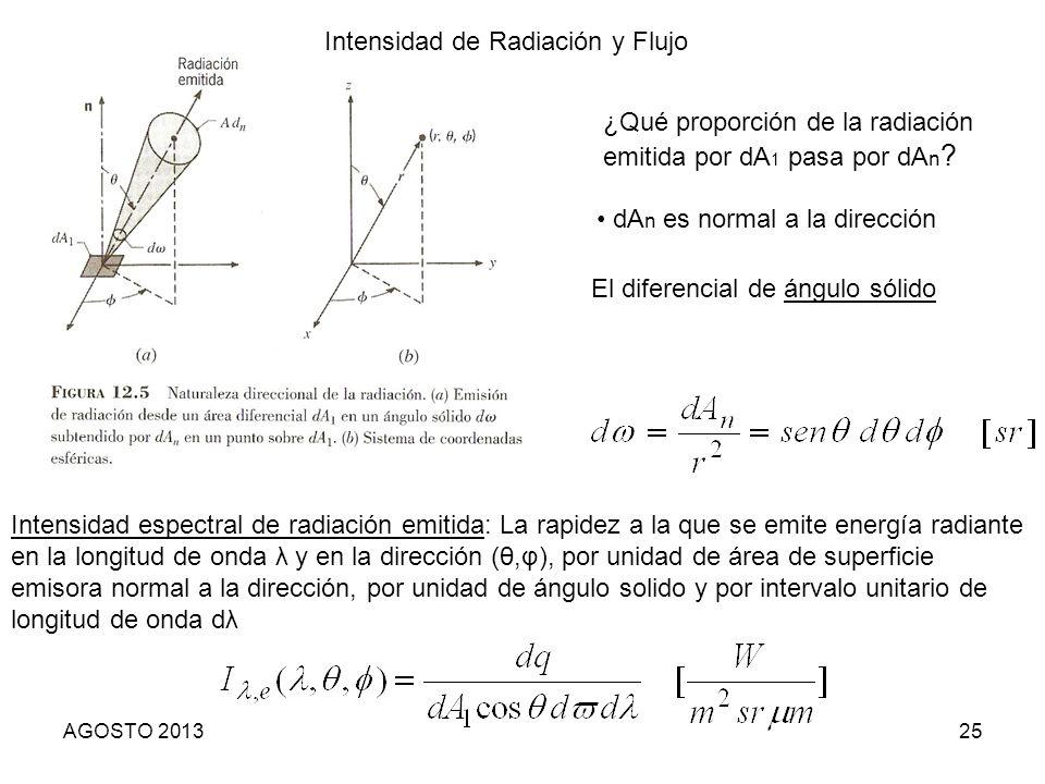 25 ¿Qué proporción de la radiación emitida por dA 1 pasa por dA n ? dA n es normal a la dirección El diferencial de ángulo sólido Intensidad espectral