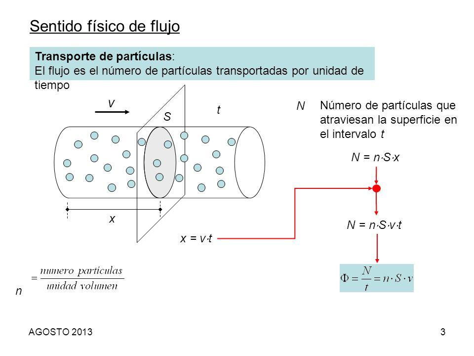 3 Sentido físico de flujo Transporte de partículas: El flujo es el número de partículas transportadas por unidad de tiempo n v x t N Número de partícu