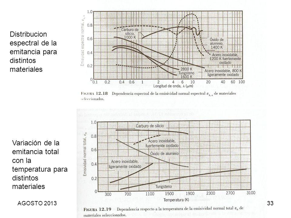 33 Distribucion espectral de la emitancia para distintos materiales Variación de la emitancia total con la temperatura para distintos materiales AGOST