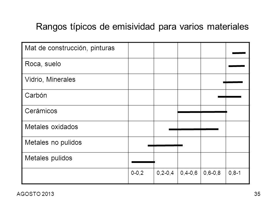 35 Mat de construcción, pinturas Roca, suelo Vidrio, Minerales Carbón Cerámicos Metales oxidados Metales no pulidos Metales pulidos 0-0,20,2-0,40,4-0,
