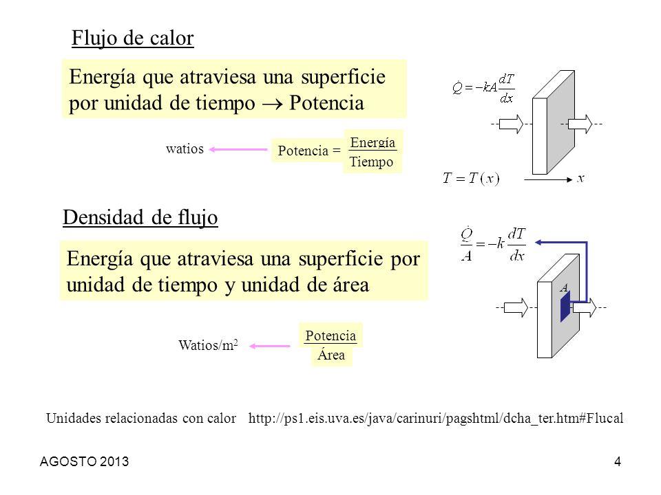 Flujo de calor Energía que atraviesa una superficie por unidad de tiempo Potencia http://ps1.eis.uva.es/java/carinuri/pagshtml/dcha_ter.htm#Flucal Uni