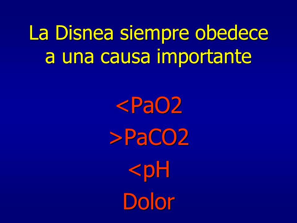 Disnea …… extraño fenómeno vital situado entre lo conciente y lo inconciente y que afecta a ambos en particular……..