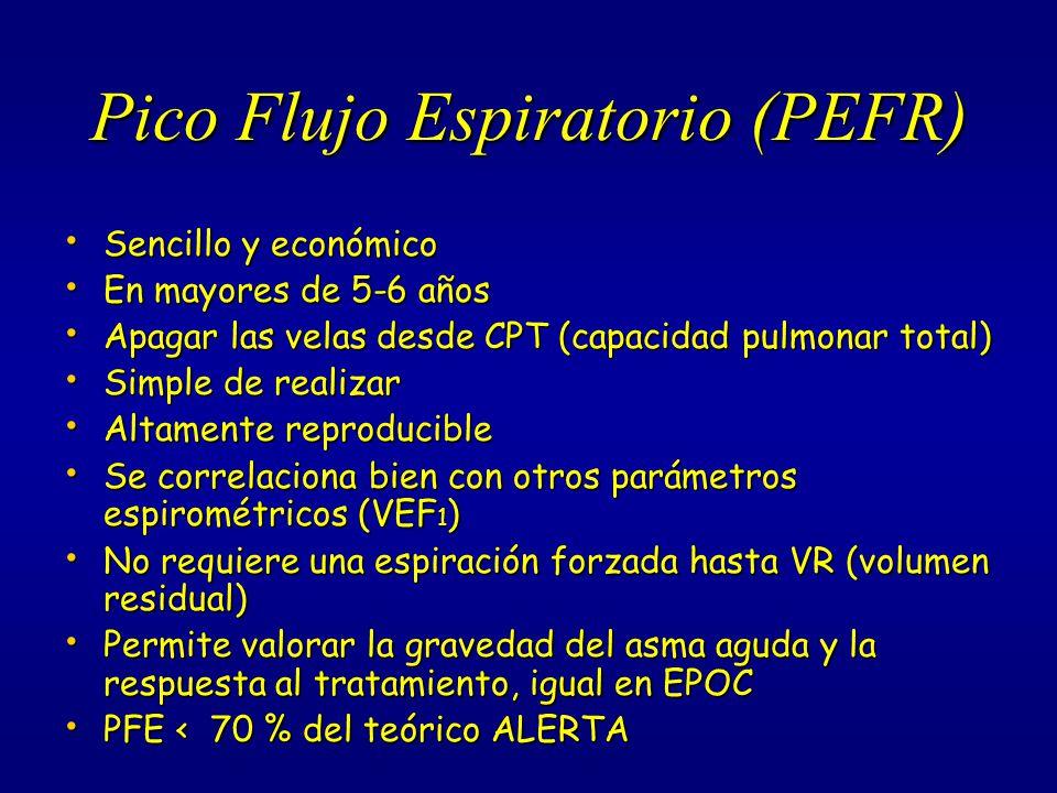 Criterios de Severidad en Asma Bronquial PEFR < 30% del teórico.