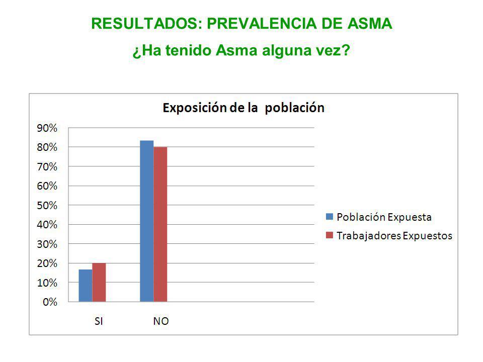 RESULTADOS: PREVALENCIA DE ASMA ¿Ha tenido Asma alguna vez