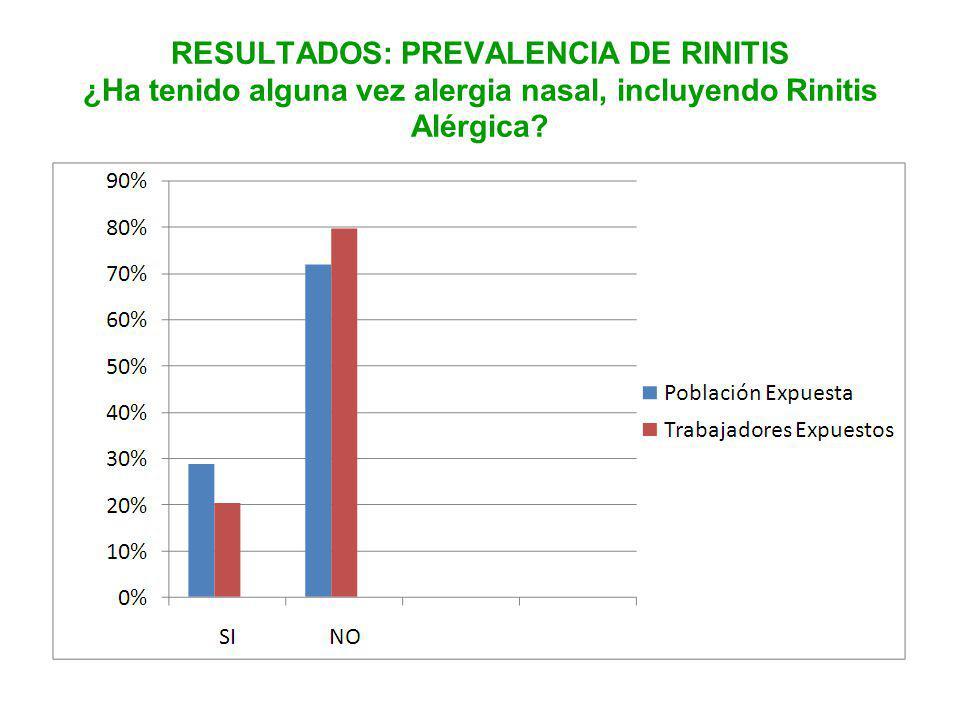 RESULTADOS: PREVALENCIA DE RINITIS ¿Ha tenido alguna vez alergia nasal, incluyendo Rinitis Alérgica