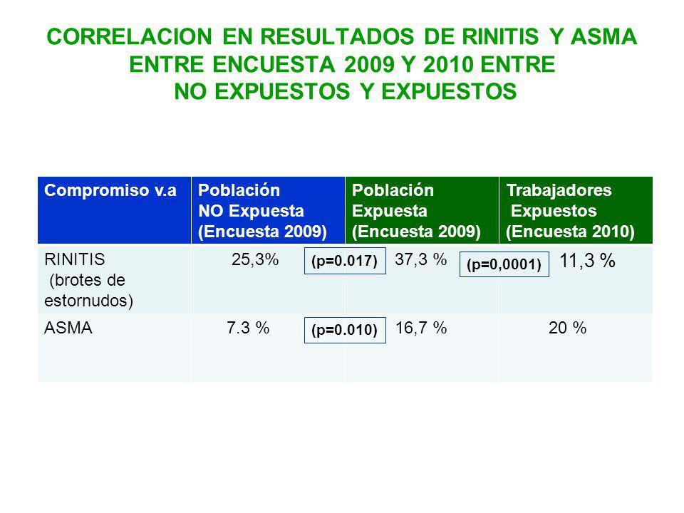 CORRELACION EN RESULTADOS DE RINITIS Y ASMA ENTRE ENCUESTA 2009 Y 2010 ENTRE NO EXPUESTOS Y EXPUESTOS Compromiso v.aPoblación NO Expuesta (Encuesta 2009) Población Expuesta (Encuesta 2009) Trabajadores Expuestos (Encuesta 2010) RINITIS (brotes de estornudos) 25,3% 37,3 % 11,3 % ASMA 7.3 % 16,7 % 20 % (p=0.017) (p=0.010) (p=0,0001)