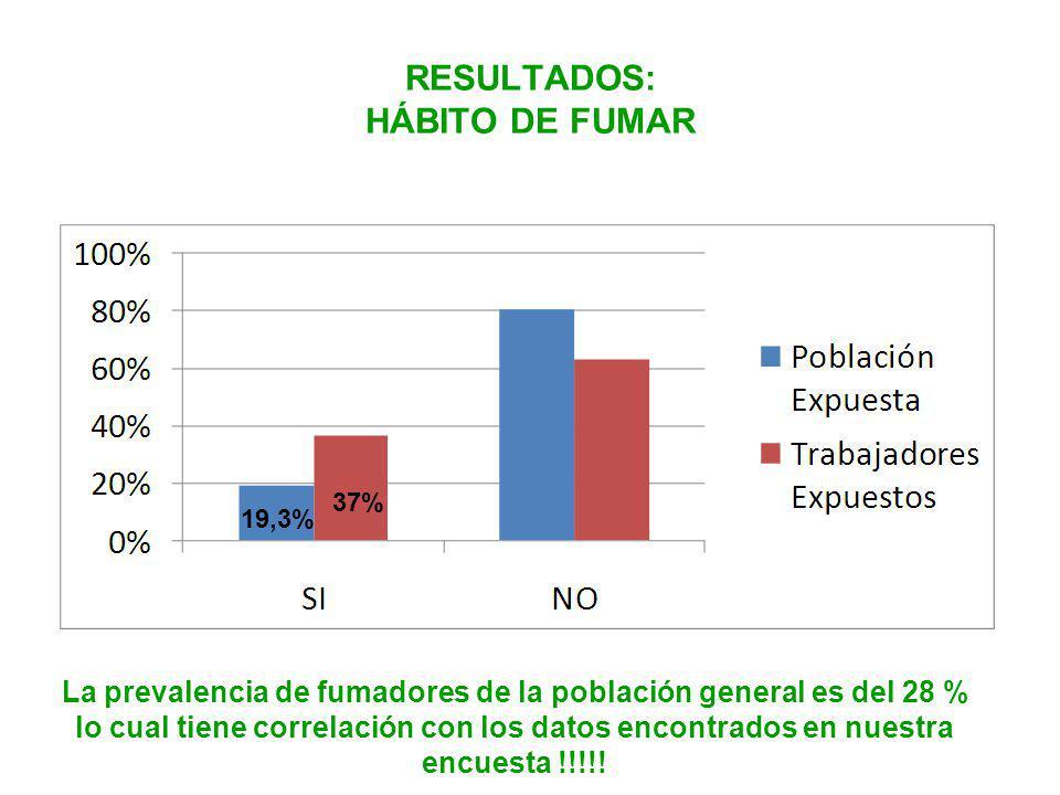 RESULTADOS: HÁBITO DE FUMAR 37% 19,3% La prevalencia de fumadores de la población general es del 28 % lo cual tiene correlación con los datos encontrados en nuestra encuesta !!!!!