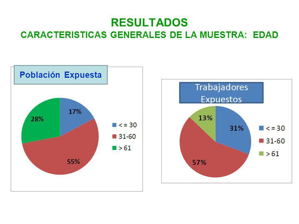RESULTADOS CARACTERISTICAS GENERALES DE LA MUESTRA: EDAD Población Expuesta