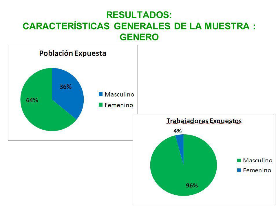 RESULTADOS: CARACTERÍSTICAS GENERALES DE LA MUESTRA : GENERO