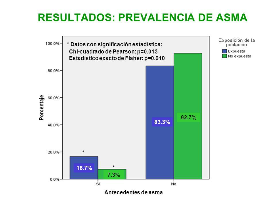 RESULTADOS: PREVALENCIA DE ASMA Antecedentes de asma Chi-cuadrado de Pearson: p=0.013 Estadístico exacto de Fisher: p=0.010 7.3%7.3% 16.7% 83.3% 92.7%