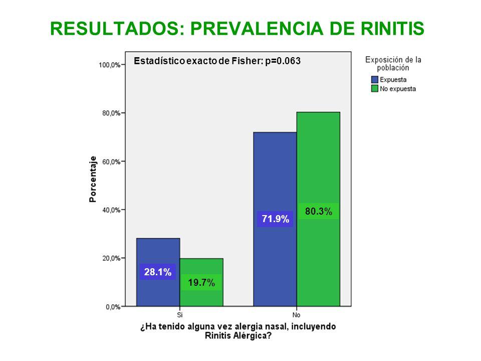 RESULTADOS: PREVALENCIA DE RINITIS Estadístico exacto de Fisher: p=0.063 28.1% 71.9% 80.3% 19.7%