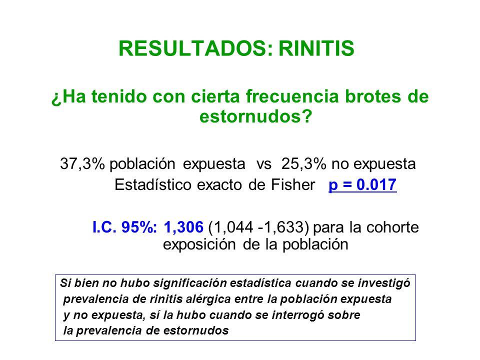¿Ha tenido con cierta frecuencia brotes de estornudos? 37,3% población expuesta vs 25,3% no expuesta Estadístico exacto de Fisher p = 0.017 I.C. 95%: