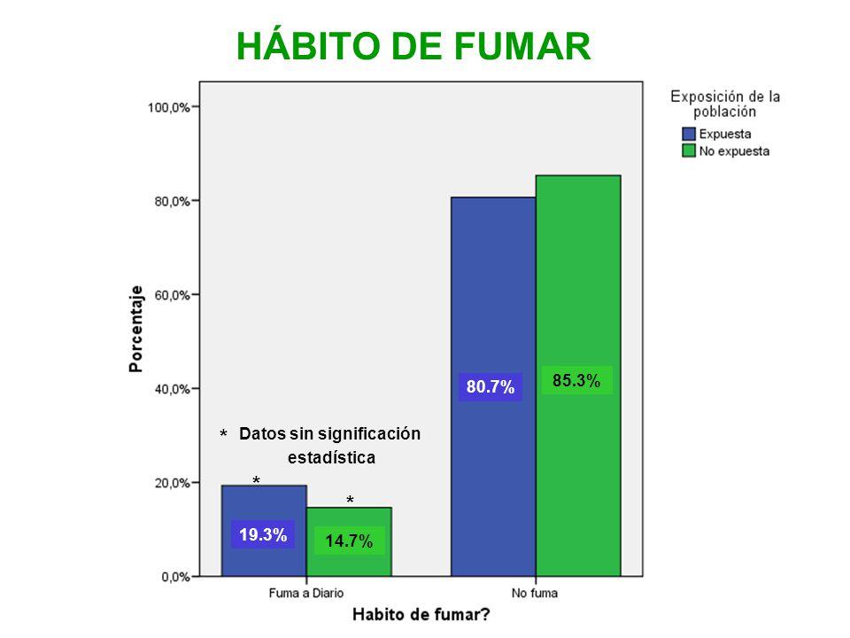 HÁBITO DE FUMAR 85.3% 14.7% 80.7% 19.3% Datos sin significación estadística * * *