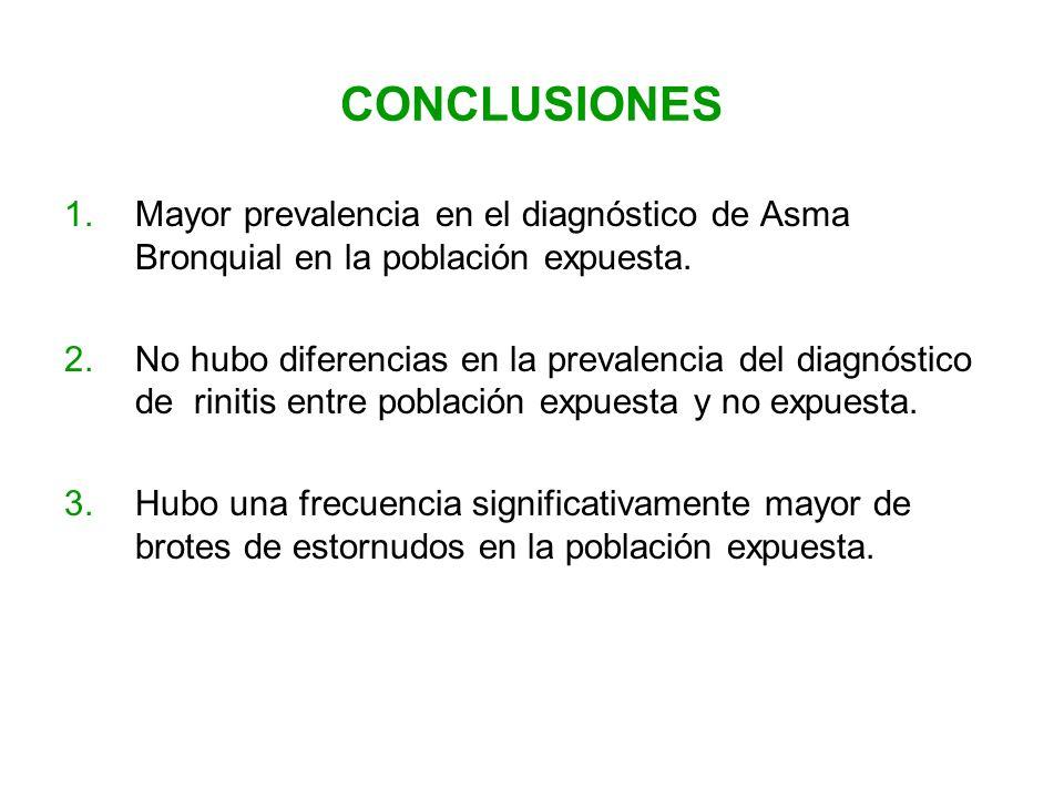CONCLUSIONES 1.Mayor prevalencia en el diagnóstico de Asma Bronquial en la población expuesta. 2.No hubo diferencias en la prevalencia del diagnóstico