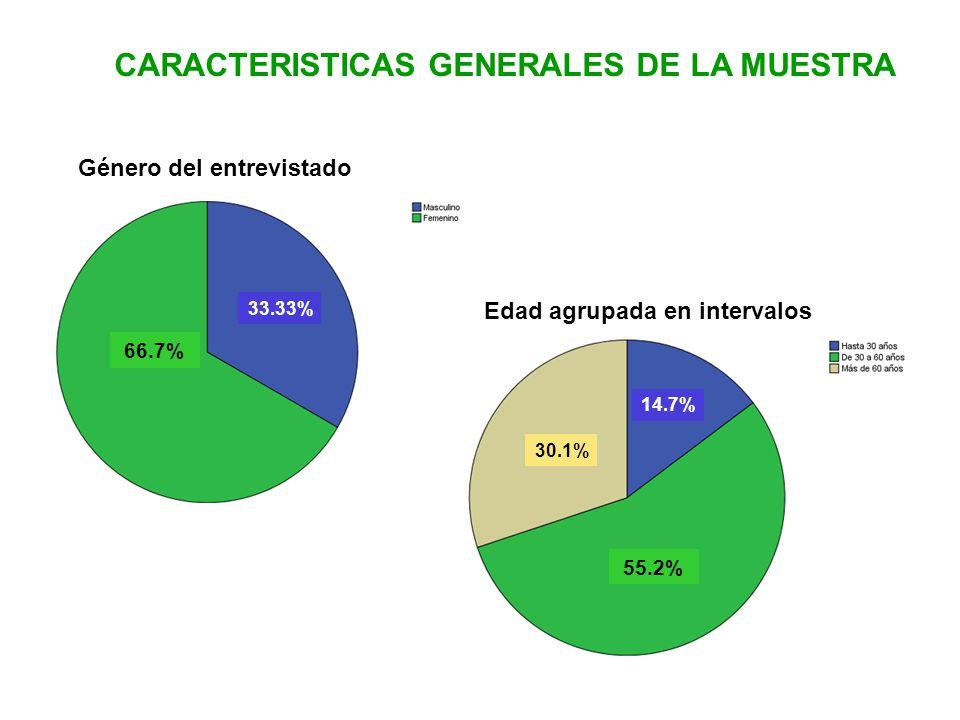 CARACTERISTICAS GENERALES DE LA MUESTRA Género del entrevistado Edad agrupada en intervalos 66.7% 55.2% 33.33% 14.7% 30.1%