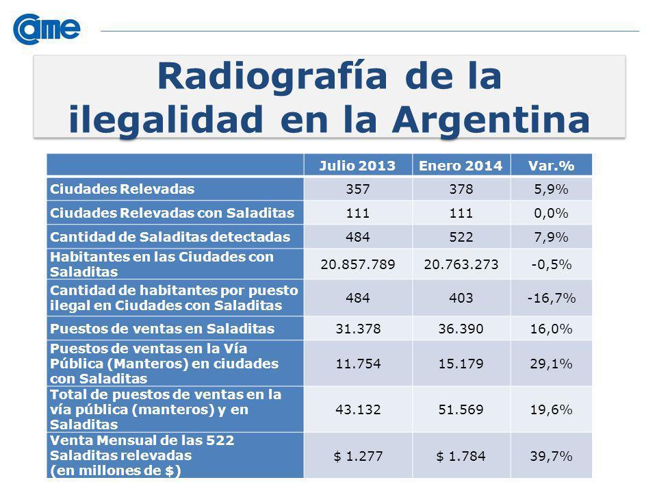 Radiografía de la ilegalidad en la Argentina Julio 2013Enero 2014Var.% Ciudades Relevadas3573785,9% Ciudades Relevadas con Saladitas111 0,0% Cantidad de Saladitas detectadas4845227,9% Habitantes en las Ciudades con Saladitas 20.857.78920.763.273-0,5% Cantidad de habitantes por puesto ilegal en Ciudades con Saladitas 484403-16,7% Puestos de ventas en Saladitas31.37836.39016,0% Puestos de ventas en la Vía Pública (Manteros) en ciudades con Saladitas 11.75415.17929,1% Total de puestos de ventas en la vía pública (manteros) y en Saladitas 43.13251.56919,6% Venta Mensual de las 522 Saladitas relevadas (en millones de $) $ 1.277$ 1.78439,7%
