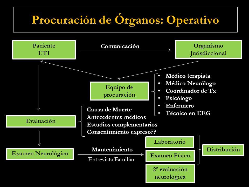 Procuración de Órganos: Operativo Paciente UTI Paciente UTI Organismo Jurisdiccional Comunicación Equipo de procuración Médico terapista Médico Neuról