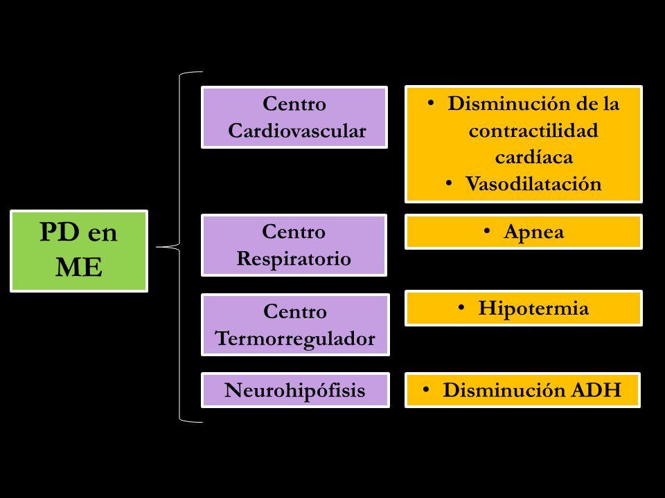 Fisiopatología de la ME ME Inestabilidad Hemodinámica Hipotensión Vasoplejía Hipovolemia ISQUEMIAREPERFUSIÓN Generación de Especies Reactivas de Oxígeno Promoción de Procesos Proinflamatorios Activación de Cascada de Coagulación y Complemento Necrosis Apoptosis