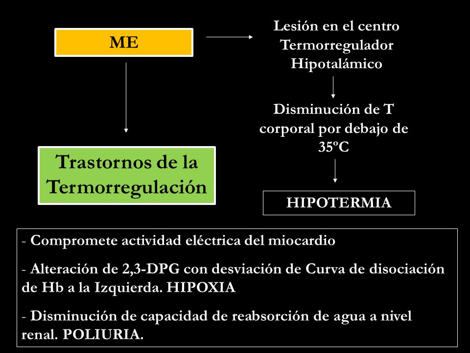 ME Trastornos Endócrino - Metabólicos Déficit de ADH: Síndrome de DBT Insípida Neurogénica.