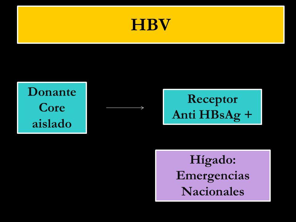 Donante Core aislado Donante Core aislado Receptor Anti HBsAg + Receptor Anti HBsAg + Hígado: Emergencias Nacionales HBV
