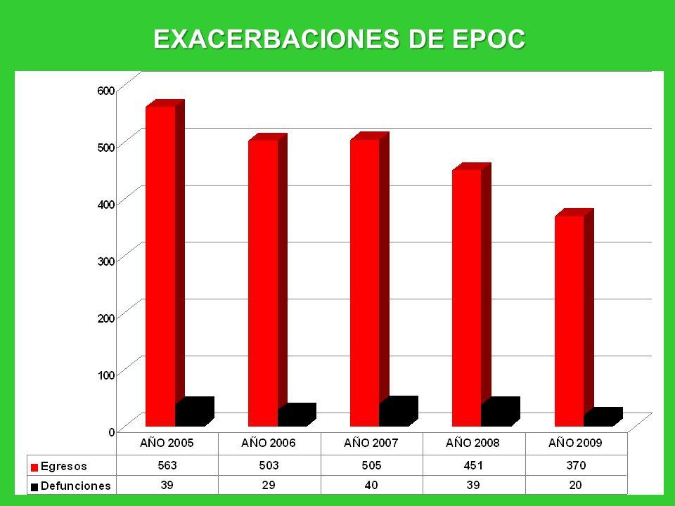 EXACERBACIONES DE EPOC