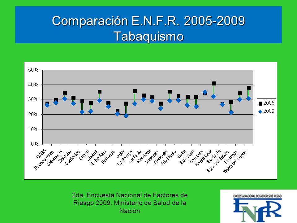 Comparación E.N.F.R. 2005-2009 Tabaquismo 2da. Encuesta Nacional de Factores de Riesgo 2009. Ministerio de Salud de la Nación