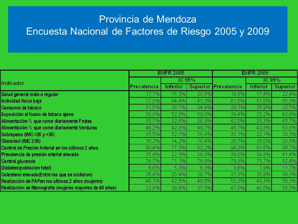 Provincia de Mendoza Encuesta Nacional de Factores de Riesgo 2005 y 2009