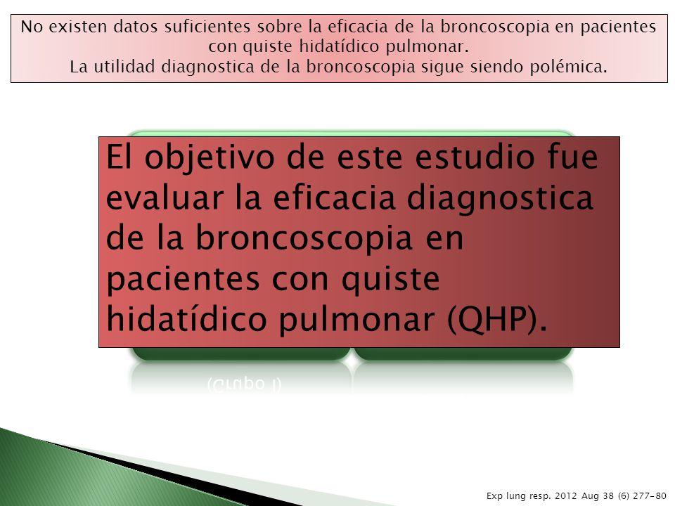 Se evaluaron 72 pacientes diagnosticados con la enfermedad 51% QHP no complicado (Grupo I) 49% QHP complicado (Grupo II) Exp lung resp. 2012 Aug 38 (6