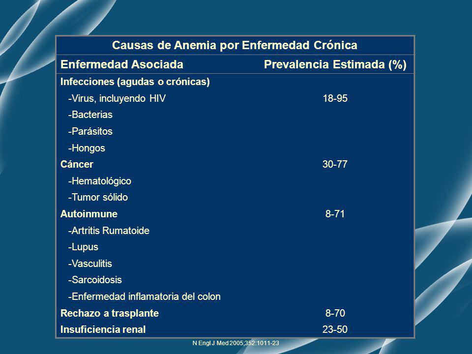 N Engl J Med 2005;352:1011-23 Causas de Anemia por Enfermedad Crónica Enfermedad AsociadaPrevalencia Estimada (%) Infecciones (agudas o crónicas) -Vir