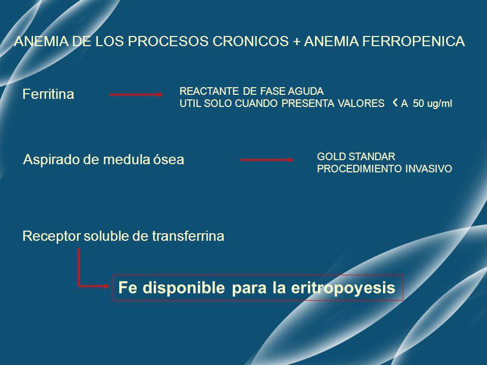 ANEMIA DE LOS PROCESOS CRONICOS + ANEMIA FERROPENICA Ferritina Aspirado de medula ósea GOLD STANDAR PROCEDIMIENTO INVASIVO Receptor soluble de transfe