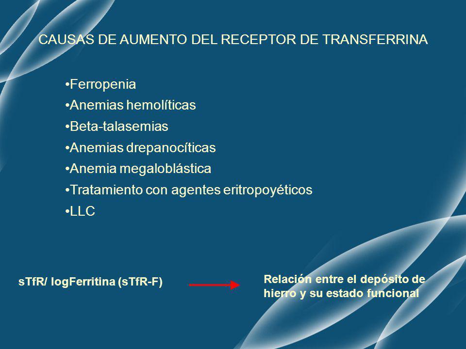 CAUSAS DE AUMENTO DEL RECEPTOR DE TRANSFERRINA Ferropenia Anemias hemolíticas Beta-talasemias Anemias drepanocíticas Anemia megaloblástica Tratamiento