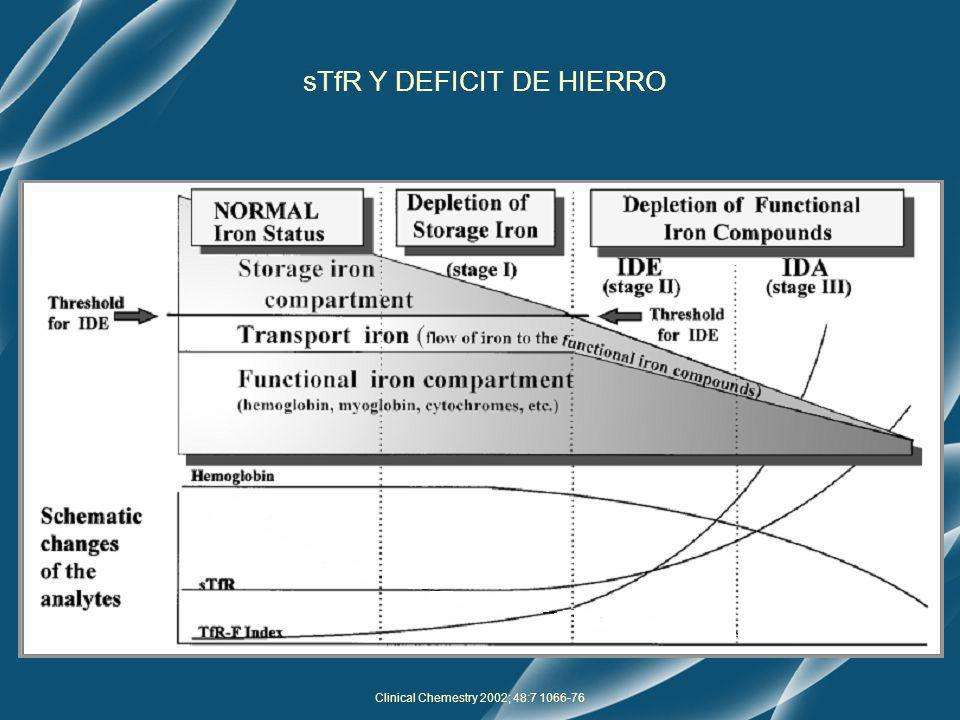 Clinical Chemestry 2002; 48:7 1066-76 sTfR Y DEFICIT DE HIERRO