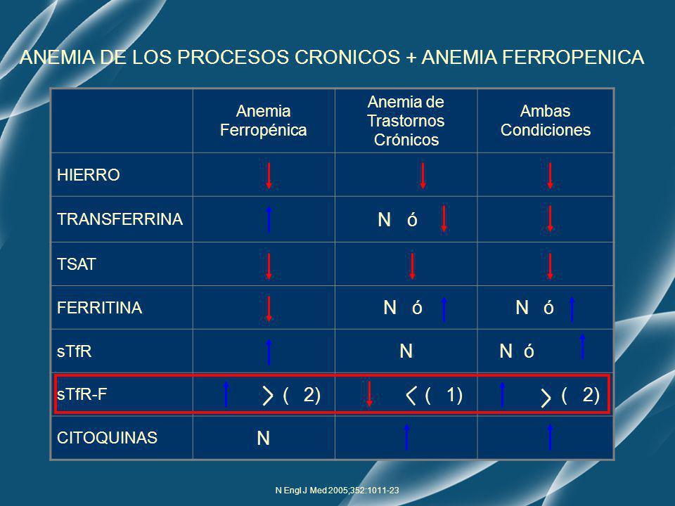 N Engl J Med 2005;352:1011-23 Anemia Ferropénica Anemia de Trastornos Crónicos Ambas Condiciones HIERRO TRANSFERRINA N ó TSAT FERRITINA N ó sTfR N N ó