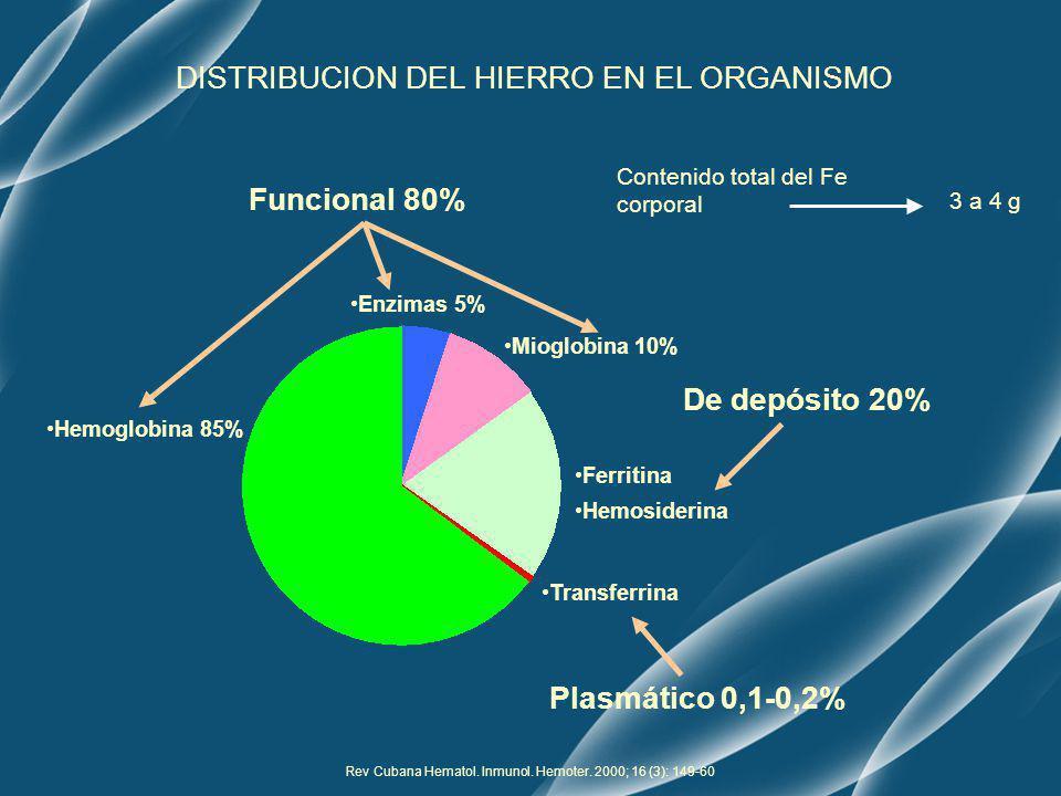 Anemia: Oct 2008; 1 (2) 47-60 Ferritina - Hemosiderina Apotransferrina -Transferrina Receptor de transferrina DISTRIBUCION DEL HIERRO EN EL ORGANISMO