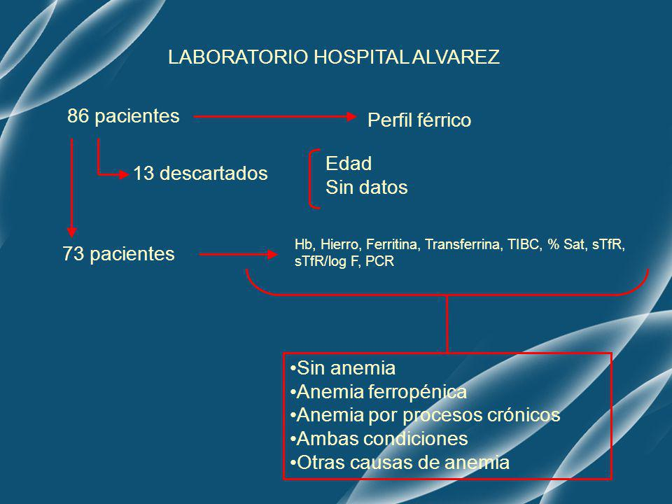 86 pacientes Perfil férrico LABORATORIO HOSPITAL ALVAREZ 13 descartados 73 pacientes Hb, Hierro, Ferritina, Transferrina, TIBC, % Sat, sTfR, sTfR/log
