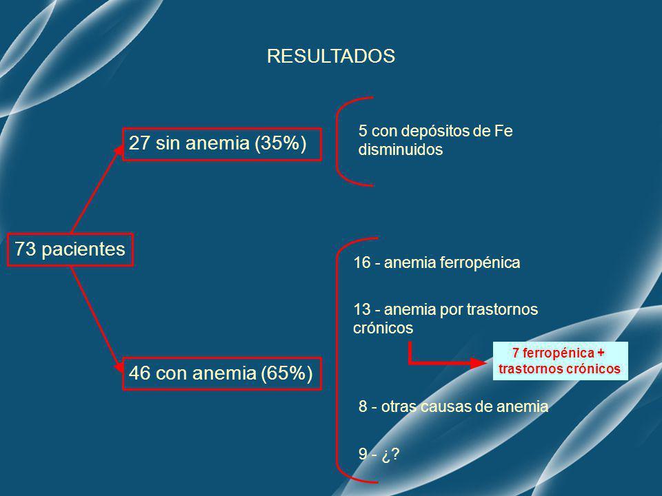 73 pacientes 27 sin anemia (35%) 5 con depósitos de Fe disminuidos 46 con anemia (65%) 9 - ¿? 13 - anemia por trastornos crónicos 7 ferropénica + tras