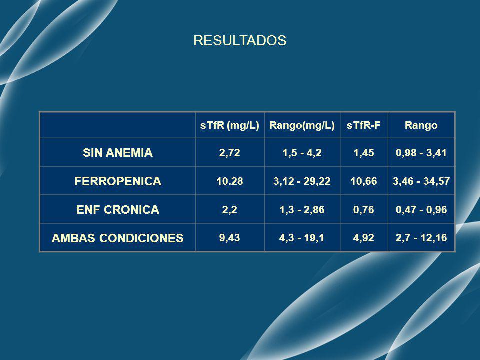 sTfR (mg/L)Rango(mg/L)sTfR-FRango SIN ANEMIA 2,721,5 - 4,21,450,98 - 3,41 FERROPENICA 10.283,12 - 29,2210,663,46 - 34,57 ENF CRONICA 2,21,3 - 2,860,76