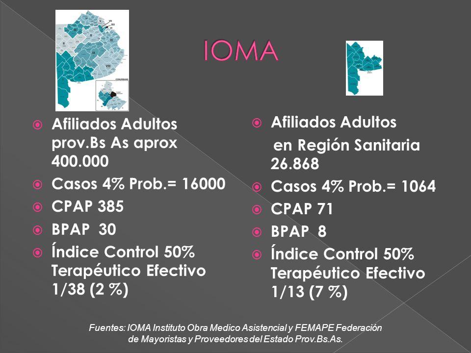 Afiliados Adultos prov.Bs As aprox 400.000 Casos 4% Prob.= 16000 CPAP 385 BPAP 30 Índice Control 50% Terapéutico Efectivo 1/38 (2 %) Afiliados Adultos en Región Sanitaria 26.868 Casos 4% Prob.= 1064 CPAP 71 BPAP 8 Índice Control 50% Terapéutico Efectivo 1/13 (7 %) Fuentes: IOMA Instituto Obra Medico Asistencial y FEMAPE Federación de Mayoristas y Proveedores del Estado Prov.Bs.As.