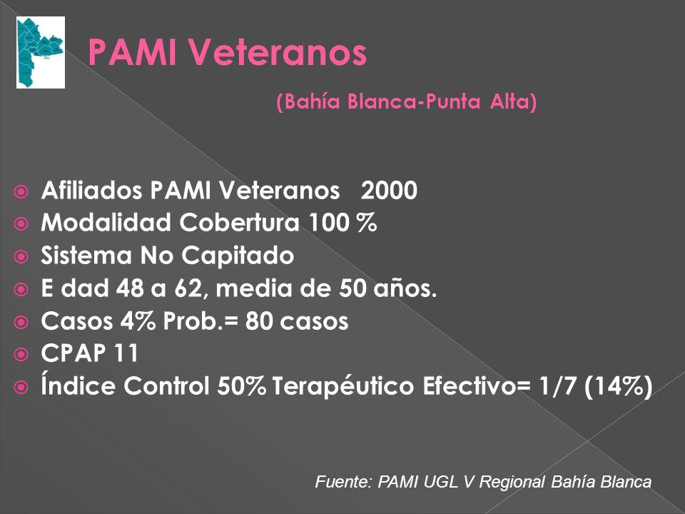 Afiliados PAMI Veteranos 2000 Modalidad Cobertura 100 % Sistema No Capitado E dad 48 a 62, media de 50 años.