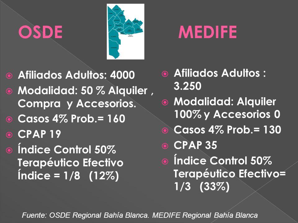 Afiliados Adultos: 4000 Modalidad: 50 % Alquiler, Compra y Accesorios.