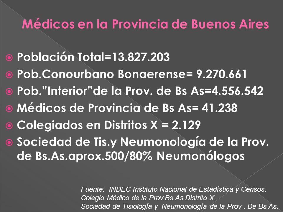 Población Total=13.827.203 Pob.Conourbano Bonaerense= 9.270.661 Pob.Interiorde la Prov.