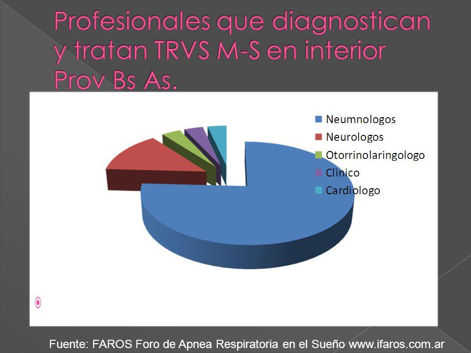 Fuente: FAROS Foro de Apnea Respiratoria en el Sueño www.ifaros.com.ar