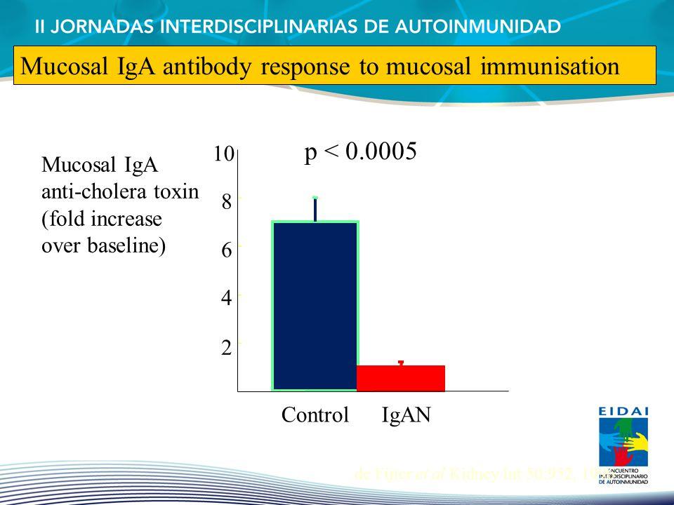 2 4 6 8 10 ControlIgAN p < 0.0005 de Fijter et al Kidney Int 50:952, 1996 Mucosal IgA antibody response to mucosal immunisation Mucosal IgA anti-chole