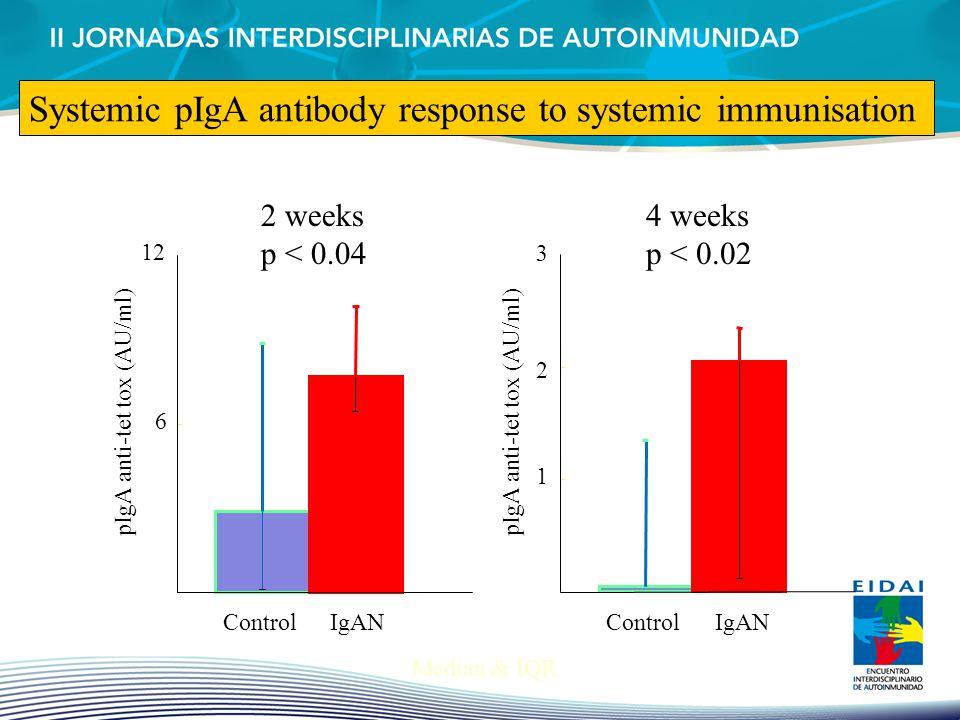 6 12 pIgA anti-tet tox (AU/ml) ControlIgAN 2 weeks p < 0.04 1 2 3 pIgA anti-tet tox (AU/ml) ControlIgAN 4 weeks p < 0.02 Median & IQR Systemic pIgA an
